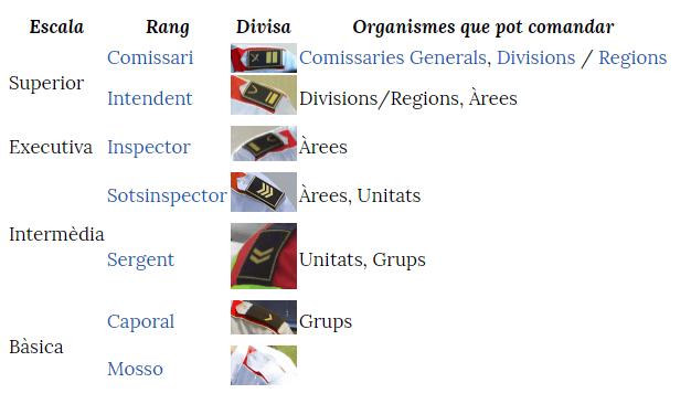 Escalas y rangos mossos d'esquadra
