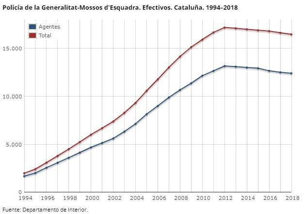 cuantos mossos hay 2020